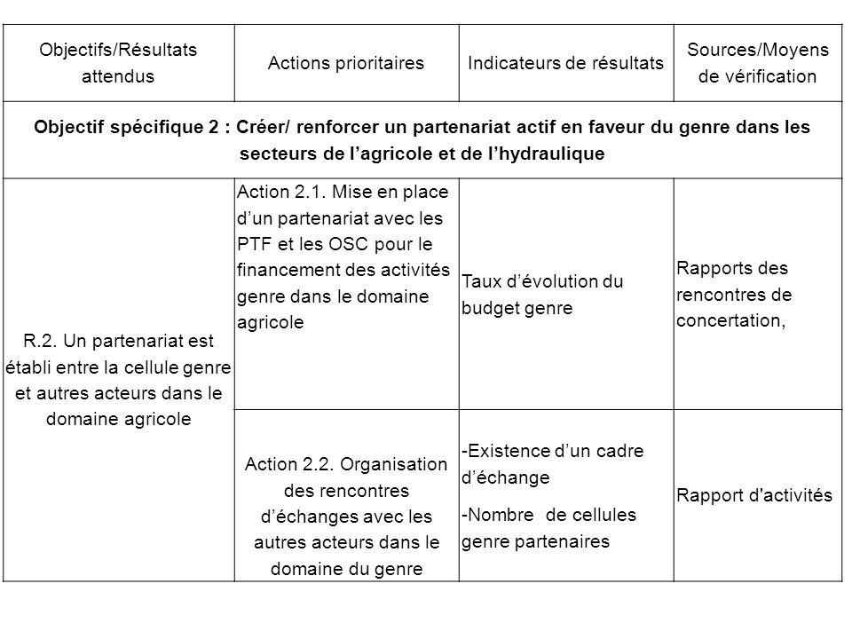 Objectifs/Résultats attendus Actions prioritairesIndicateurs de résultats Sources/Moyens de vérification Objectif spécifique 2 : Créer/ renforcer un p