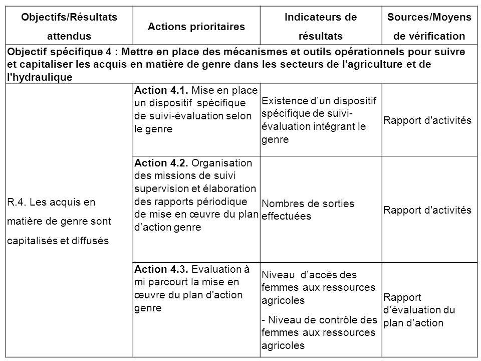 Objectifs/Résultats attendus Actions prioritaires Indicateurs de résultats Sources/Moyens de vérification Objectif spécifique 4 : Mettre en place des