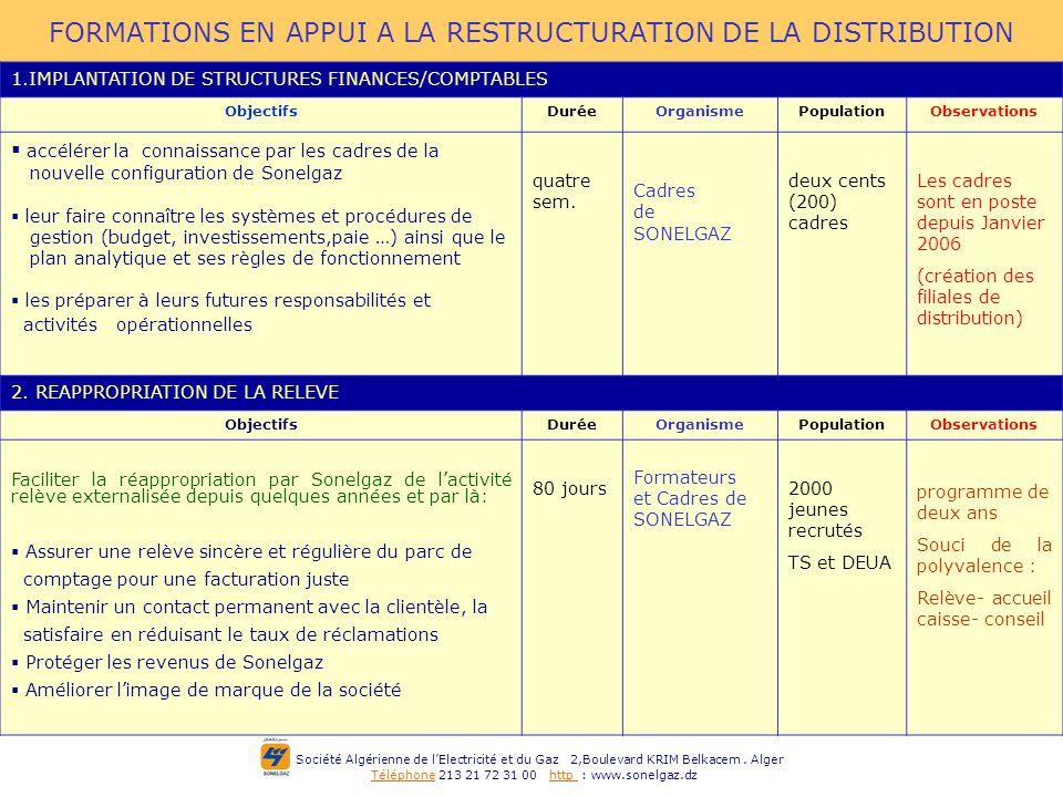 Société Algérienne de lElectricité et du Gaz 2,Boulevard KRIM Belkacem. Alger Téléphone 213 21 72 31 00 http : www.sonelgaz.dz FORMATIONS EN APPUI A L