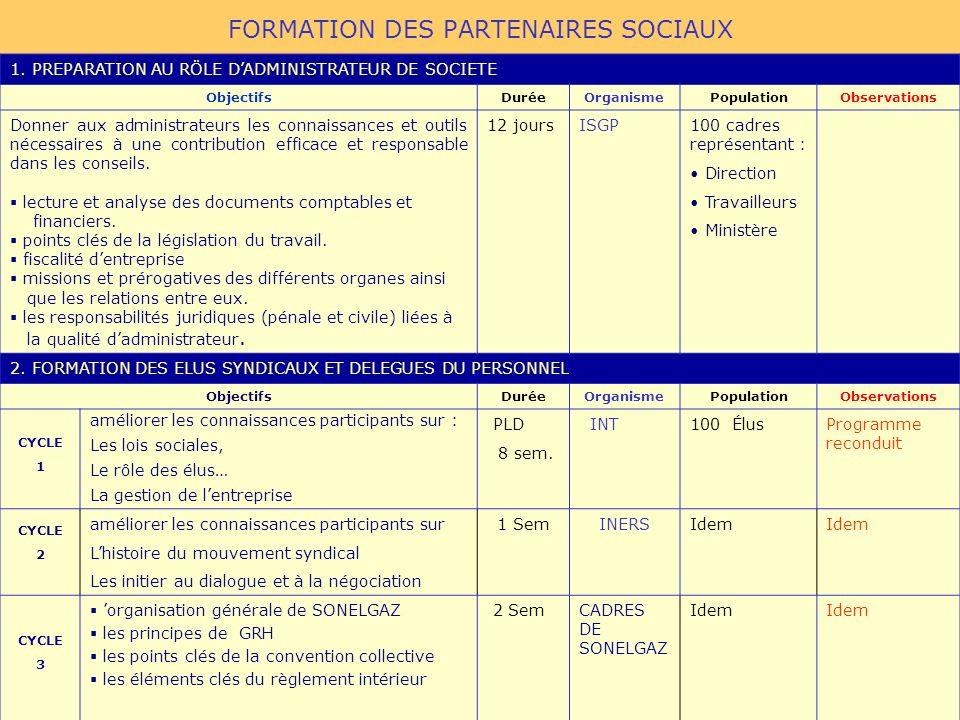 FORMATION DES PARTENAIRES SOCIAUX 1. PREPARATION AU RÖLE DADMINISTRATEUR DE SOCIETE ObjectifsDuréeOrganismePopulationObservations Donner aux administr