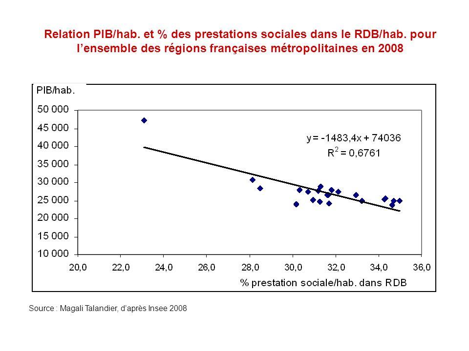 Relation PIB/hab. et % des prestations sociales dans le RDB/hab. pour lensemble des régions françaises métropolitaines en 2008 Source : Magali Talandi