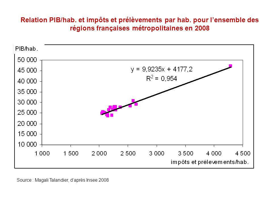 Relation PIB/hab. et impôts et prélèvements par hab. pour lensemble des régions françaises métropolitaines en 2008 Source : Magali Talandier, daprès I
