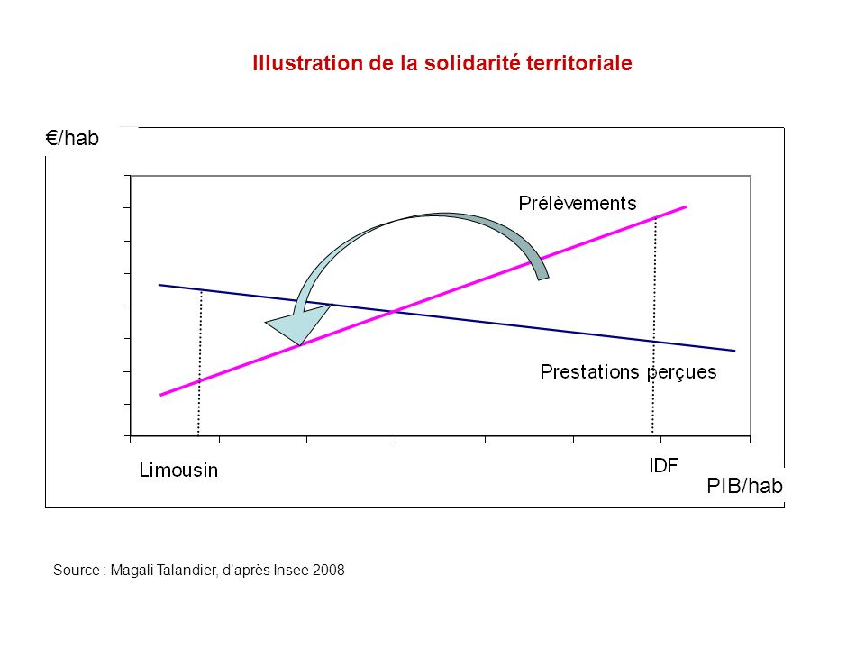Illustration de la solidarité territoriale Source : Magali Talandier, daprès Insee 2008 Redistribution /hab PIB/hab