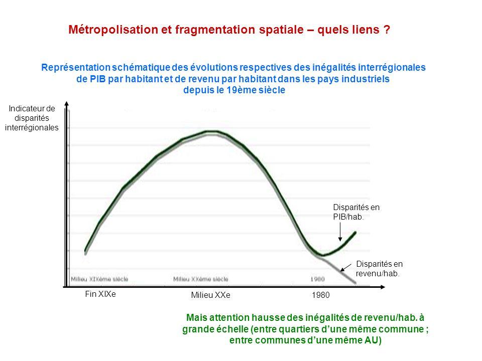 Métropolisation et fragmentation spatiale – quels liens ? Représentation schématique des évolutions respectives des inégalités interrégionales de PIB