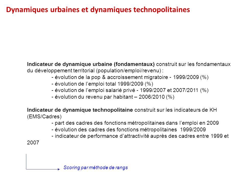 Dynamiques urbaines et dynamiques technopolitaines Indicateur de dynamique urbaine (fondamentaux) construit sur les fondamentaux du développement terr