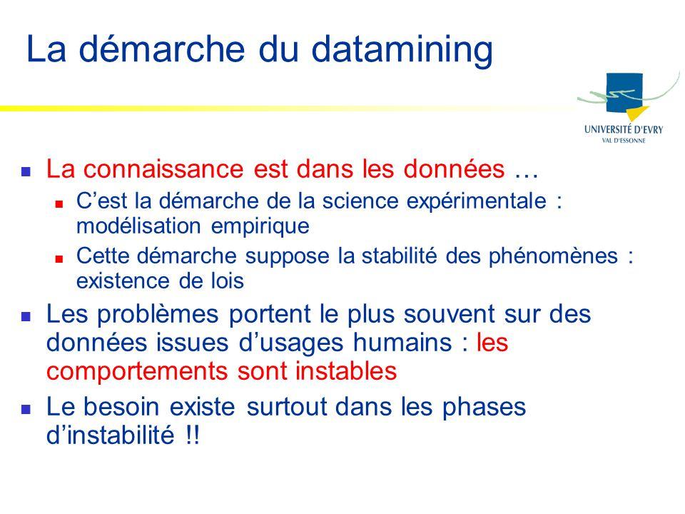 La démarche du datamining La connaissance est dans les données … Cest la démarche de la science expérimentale : modélisation empirique Cette démarche