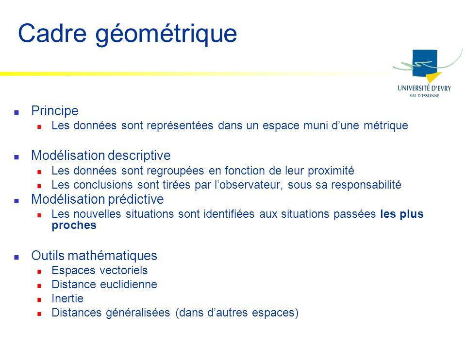 Cadre géométrique Principe Les données sont représentées dans un espace muni dune métrique Modélisation descriptive Les données sont regroupées en fon