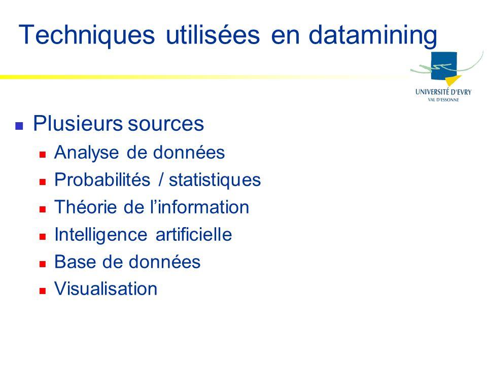 Techniques utilisées en datamining Plusieurs sources Analyse de données Probabilités / statistiques Théorie de linformation Intelligence artificielle