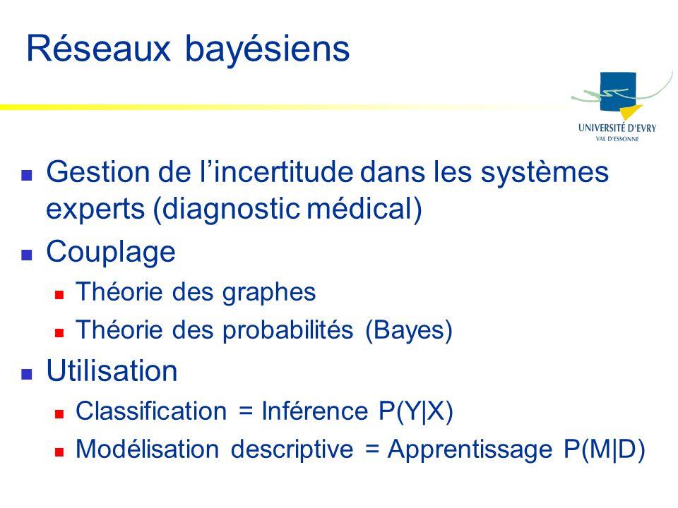 Réseaux bayésiens Gestion de lincertitude dans les systèmes experts (diagnostic médical) Couplage Théorie des graphes Théorie des probabilités (Bayes)