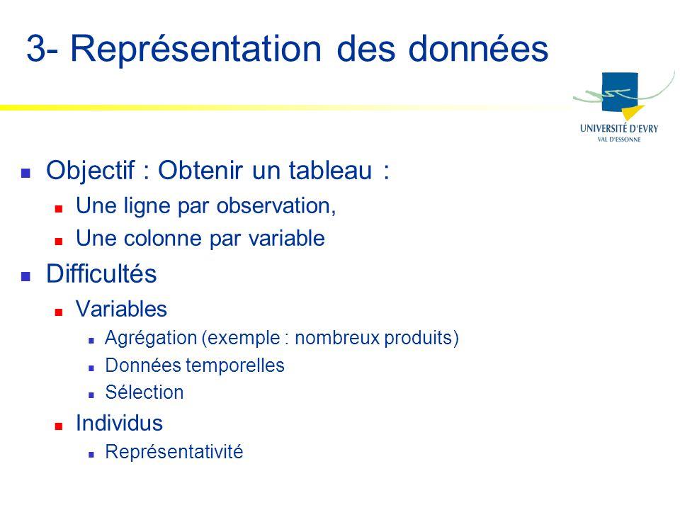 3- Représentation des données Objectif : Obtenir un tableau : Une ligne par observation, Une colonne par variable Difficultés Variables Agrégation (ex