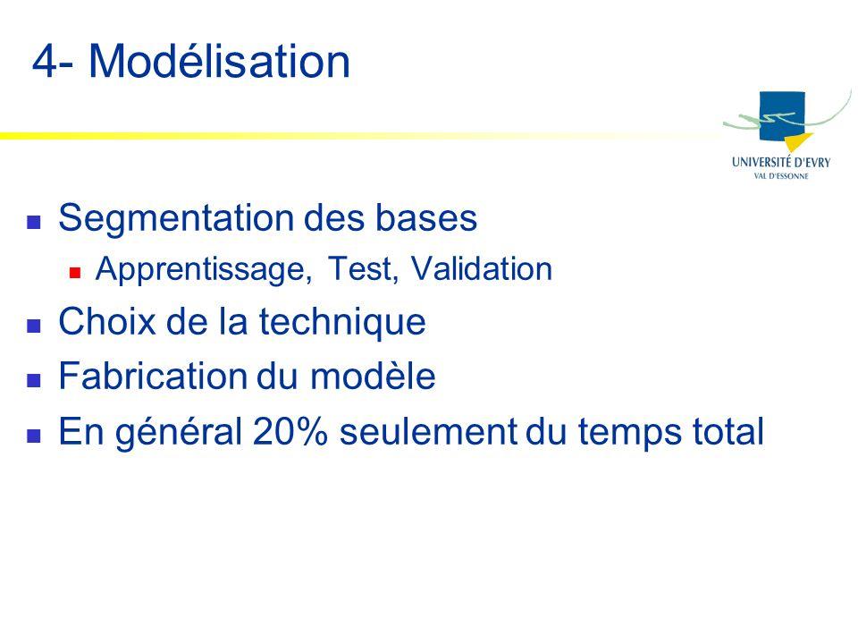 4- Modélisation Segmentation des bases Apprentissage, Test, Validation Choix de la technique Fabrication du modèle En général 20% seulement du temps t