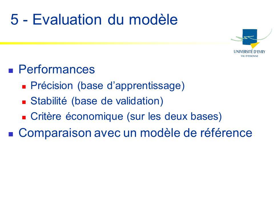 5 - Evaluation du modèle Performances Précision (base dapprentissage) Stabilité (base de validation) Critère économique (sur les deux bases) Comparais