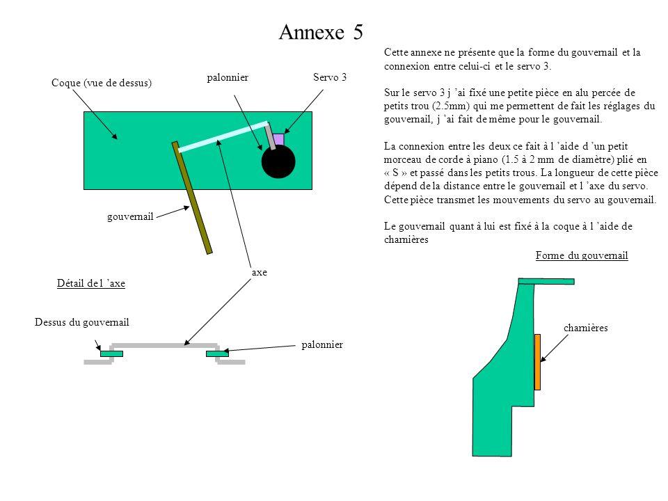 Annexe 5 Détail de l axe palonnier gouvernail Coque (vue de dessus) Servo 3palonnier Dessus du gouvernail axe Forme du gouvernail charnières Cette ann