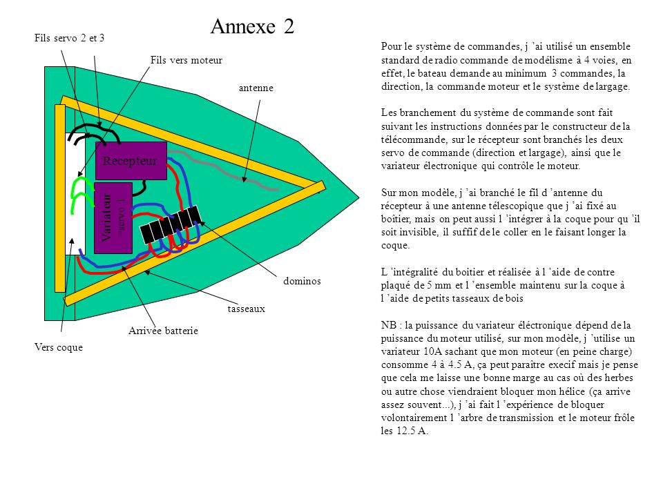 Annexe 2 Recepteur Variateur =servo 1 Pour le système de commandes, j ai utilisé un ensemble standard de radio commande de modélisme à 4 voies, en eff