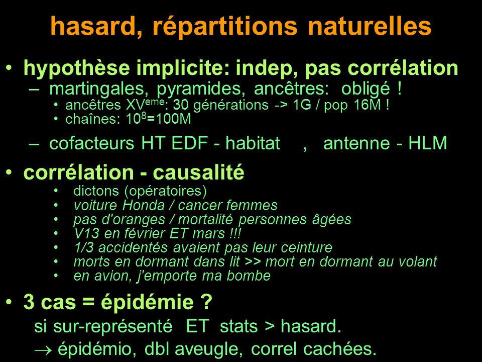hasard, répartitions naturelles hypothèse implicite: indep, pas corrélation – martingales, pyramides, ancêtres: obligé ! ancêtres XV eme : 30 générati