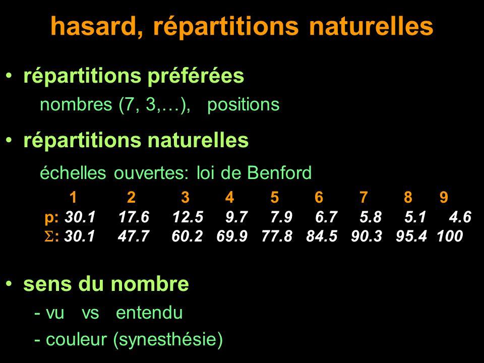 hasard, répartitions naturelles répartitions préférées nombres (7, 3,…), positions répartitions naturelles échelles ouvertes: loi de Benford 1 2 3 4 5
