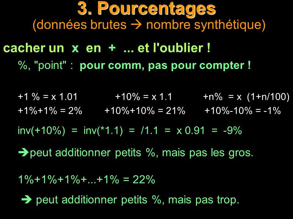 3. Pourcentages 3. Pourcentages (données brutes nombre synthétique) cacher un x en +... et l'oublier ! %,