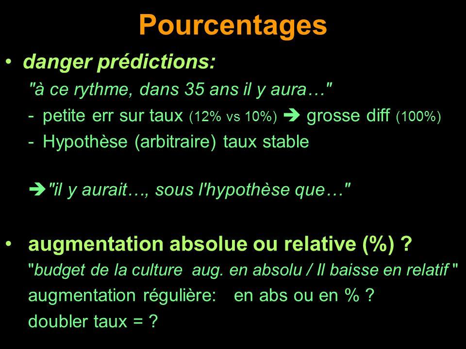 Pourcentages danger prédictions: