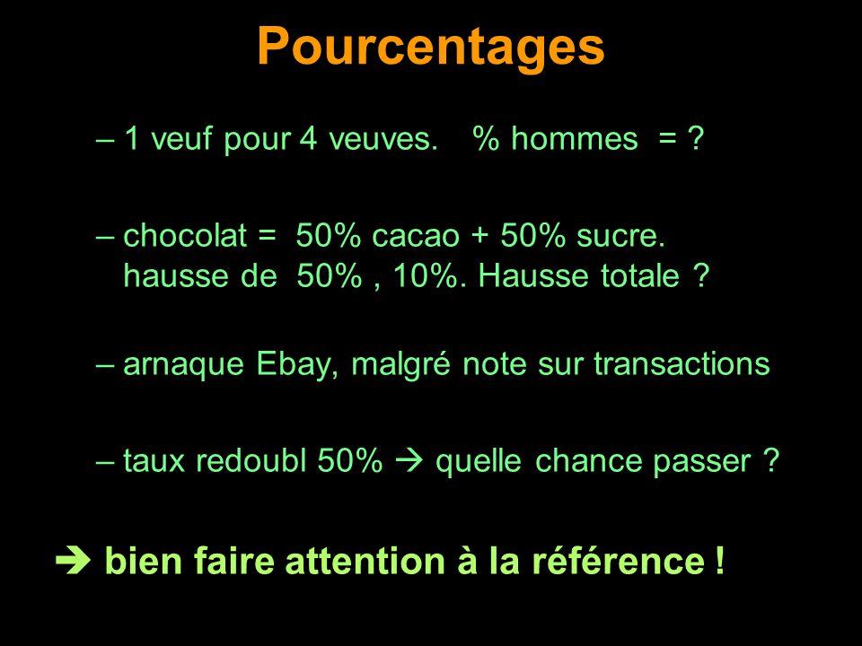 Pourcentages –1 veuf pour 4 veuves. % hommes = ? –chocolat = 50% cacao + 50% sucre. hausse de 50%, 10%. Hausse totale ? –arnaque Ebay, malgré note sur