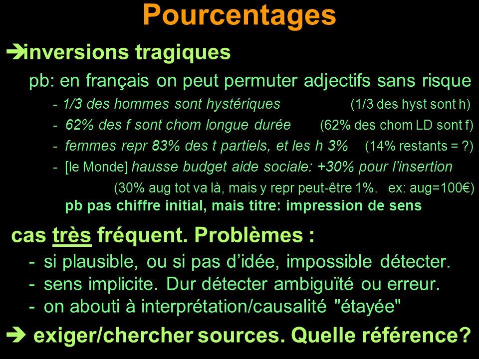 Pourcentages inversions tragiques pb: en français on peut permuter adjectifs sans risque - 1/3 des hommes sont hystériques (1/3 des hyst sont h) -62%