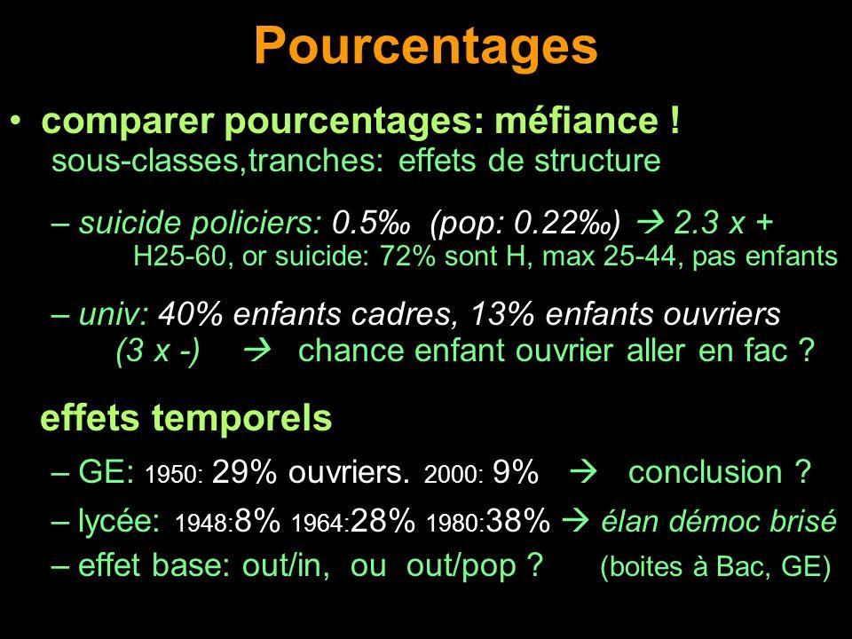 Pourcentages comparer pourcentages: méfiance ! sous-classes,tranches: effets de structure –suicide policiers: 0.5 (pop: 0.22) 2.3 x + H25-60, or suici