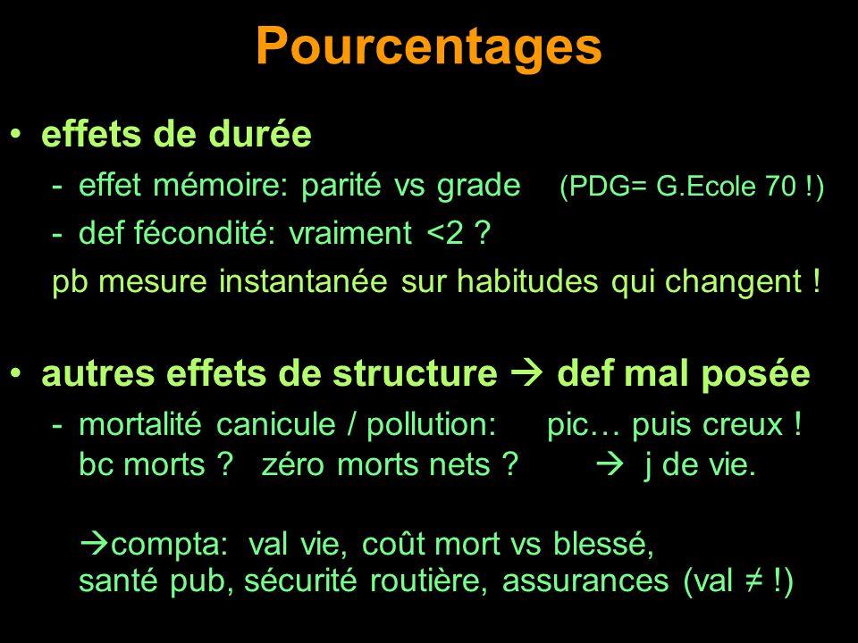 Pourcentages effets de durée -effet mémoire: parité vs grade (PDG= G.Ecole 70 !) -def fécondité: vraiment <2 ? pb mesure instantanée sur habitudes qui
