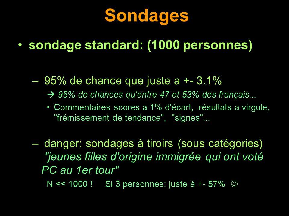 Sondages sondage standard: (1000 personnes) – 95% de chance que juste a +- 3.1% 95% de chances qu'entre 47 et 53% des français... Commentaires scores