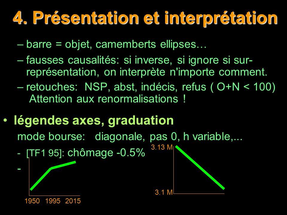 4. Présentation et interprétation –barre = objet, camemberts ellipses… –fausses causalités: si inverse, si ignore si sur- représentation, on interprèt