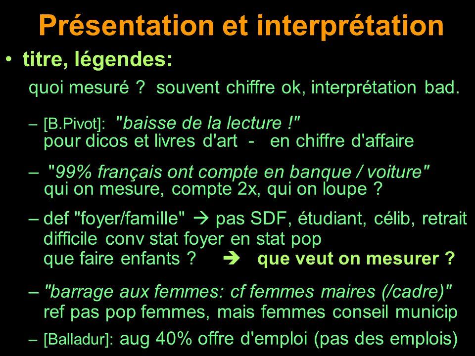Présentation et interprétation titre, légendes: quoi mesuré ? souvent chiffre ok, interprétation bad. –[B.Pivot]: