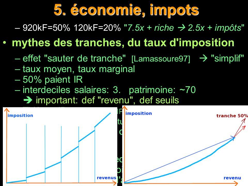 5. économie, impots 5. économie, impots –920kF=50% 120kF=20%