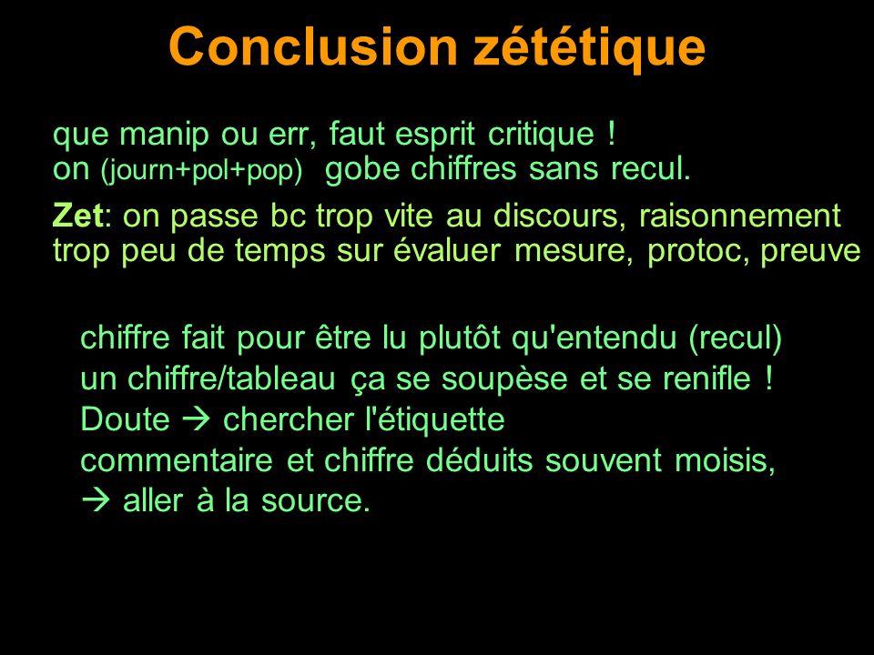 Conclusion zététique que manip ou err, faut esprit critique ! on (journ+pol+pop) gobe chiffres sans recul. Zet: on passe bc trop vite au discours, rai