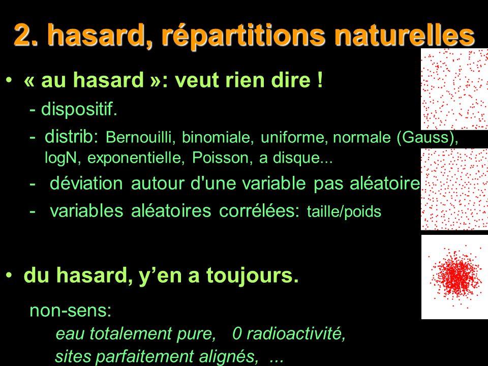 2. hasard, répartitions naturelles « au hasard »: veut rien dire ! - dispositif. -distrib: Bernouilli, binomiale, uniforme, normale (Gauss), logN, exp