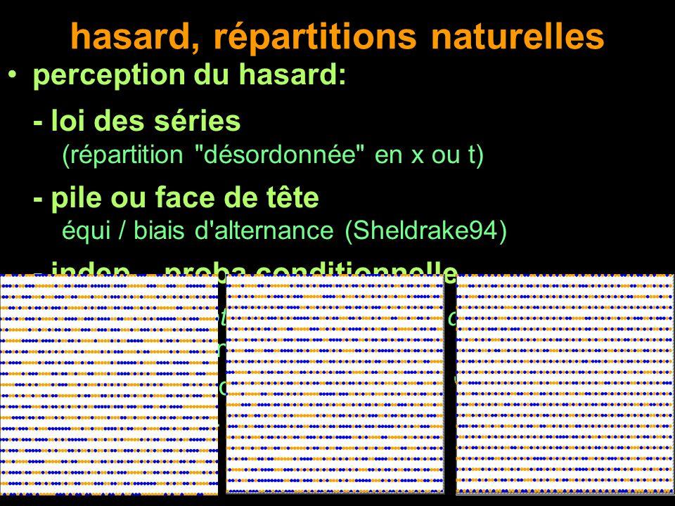 hasard, répartitions naturelles perception du hasard: - loi des séries (répartition