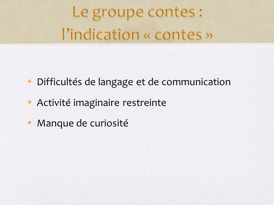 Difficultés de langage et de communication Activité imaginaire restreinte Manque de curiosité