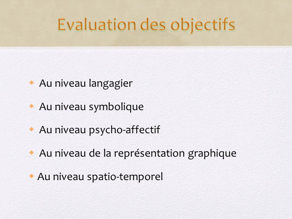 Au niveau langagier Au niveau symbolique Au niveau psycho-affectif Au niveau de la représentation graphique Au niveau spatio-temporel