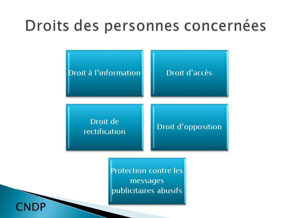 Droit à linformationDroit daccès Droit de rectification Droit dopposition Protection contre les messages publicitaires abusifs CNDP
