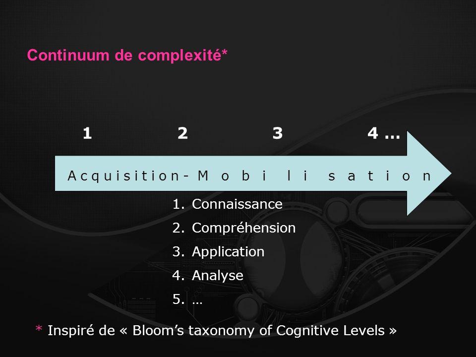 Continuum de complexité* Acquisition-M o b i l i s a t i o n 1 234 … 1.Connaissance 2.Compréhension 3.Application 4.Analyse 5.… * Inspiré de « Blooms taxonomy of Cognitive Levels »