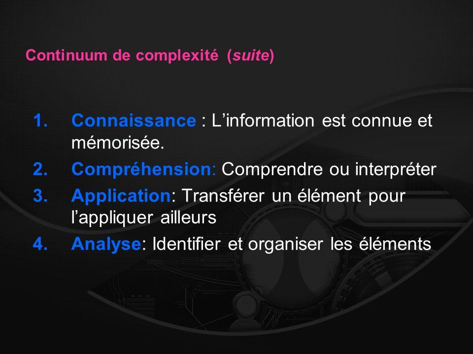 Continuum de complexité (suite) 1.Connaissance : Linformation est connue et mémorisée. 2.Compréhension: Comprendre ou interpréter 3.Application: Trans