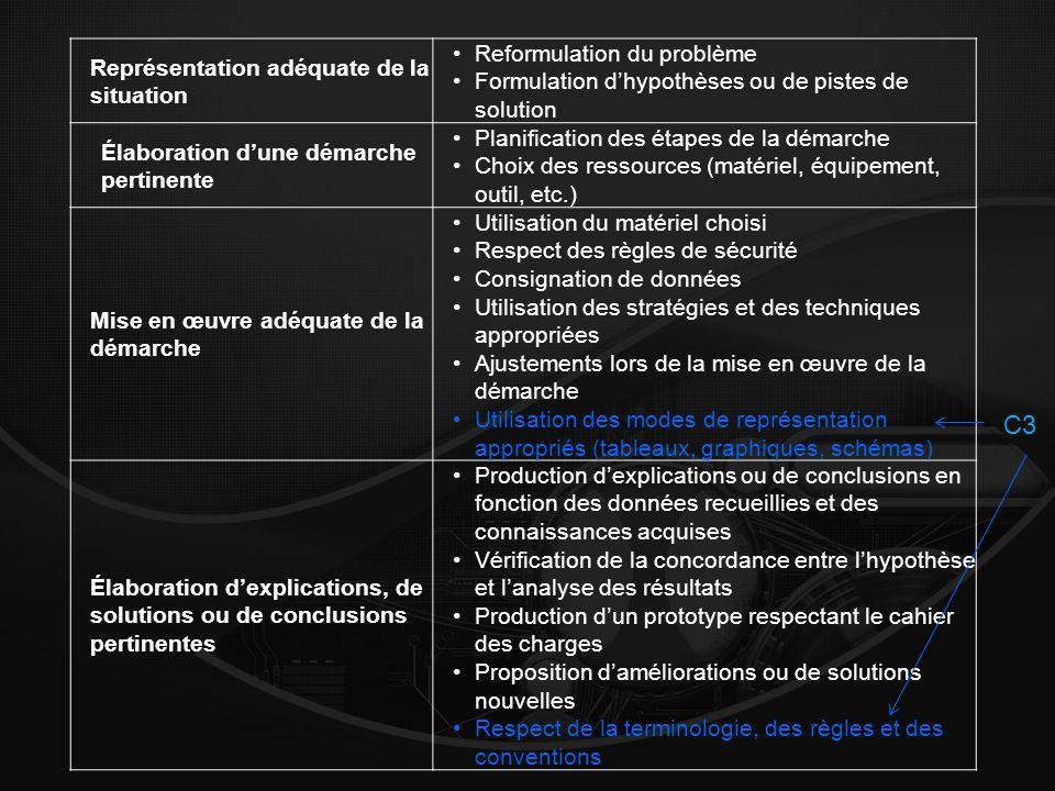 Représentation adéquate de la situation Reformulation du problème Formulation dhypothèses ou de pistes de solution Élaboration dune démarche pertinente Planification des étapes de la démarche Choix des ressources (matériel, équipement, outil, etc.) Mise en œuvre adéquate de la démarche Utilisation du matériel choisi Respect des règles de sécurité Consignation de données Utilisation des stratégies et des techniques appropriées Ajustements lors de la mise en œuvre de la démarche Utilisation des modes de représentation appropriés (tableaux, graphiques, schémas) Élaboration dexplications, de solutions ou de conclusions pertinentes Production dexplications ou de conclusions en fonction des données recueillies et des connaissances acquises Vérification de la concordance entre lhypothèse et lanalyse des résultats Production dun prototype respectant le cahier des charges Proposition daméliorations ou de solutions nouvelles Respect de la terminologie, des règles et des conventions C3