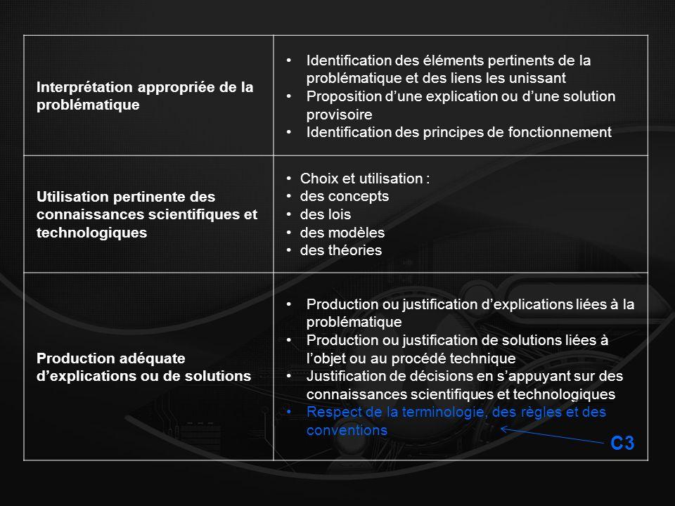 Interprétation appropriée de la problématique Identification des éléments pertinents de la problématique et des liens les unissant Proposition dune ex