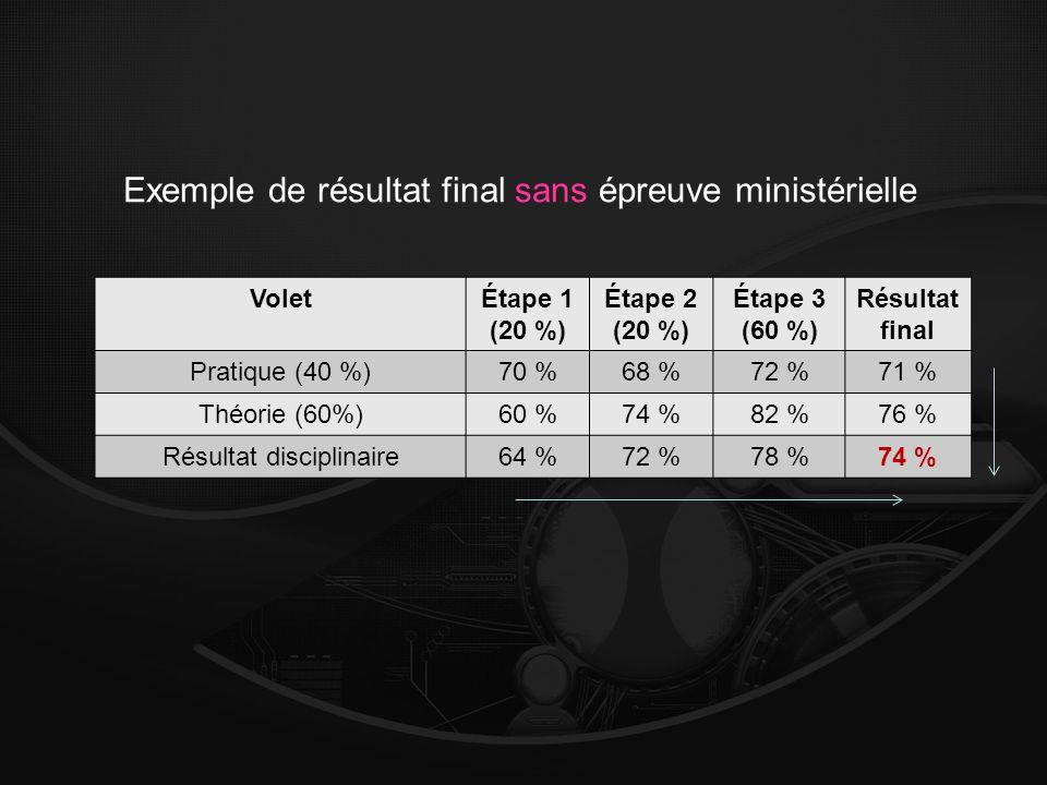 VoletÉtape 1 (20 %) Étape 2 (20 %) Étape 3 (60 %) Résultat final Pratique (40 %)70 %68 %72 %71 % Théorie (60%)60 %74 %82 %76 % Résultat disciplinaire64 %72 %78 %74 % Exemple de résultat final sans épreuve ministérielle