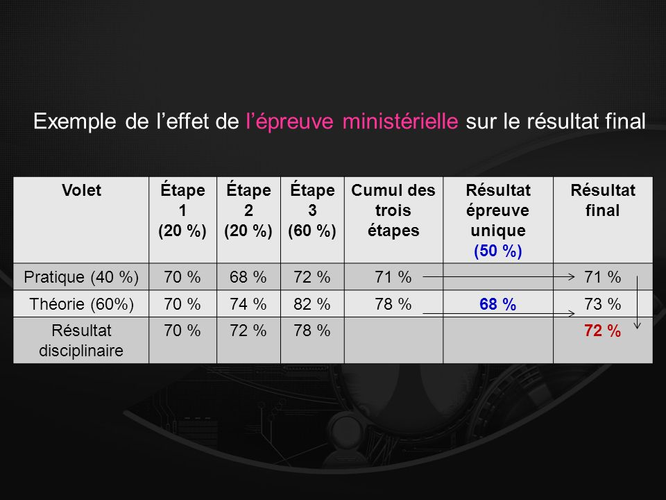 VoletÉtape 1 (20 %) Étape 2 (20 %) Étape 3 (60 %) Cumul des trois étapes Résultat épreuve unique (50 %) Résultat final Pratique (40 %)70 %68 %72 %71 % Théorie (60%)70 %74 %82 %78 %68 %73 % Résultat disciplinaire 70 %72 %78 %72 % Exemple de leffet de lépreuve ministérielle sur le résultat final