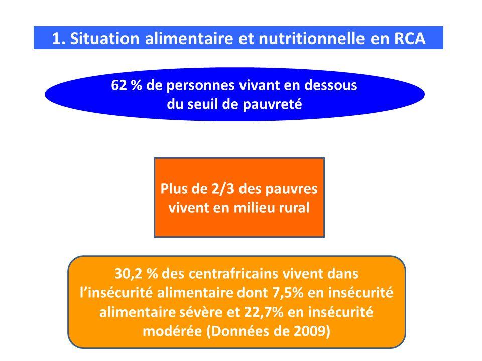1. Situation alimentaire et nutritionnelle en RCA 62 % de personnes vivant en dessous du seuil de pauvreté Plus de 2/3 des pauvres vivent en milieu ru