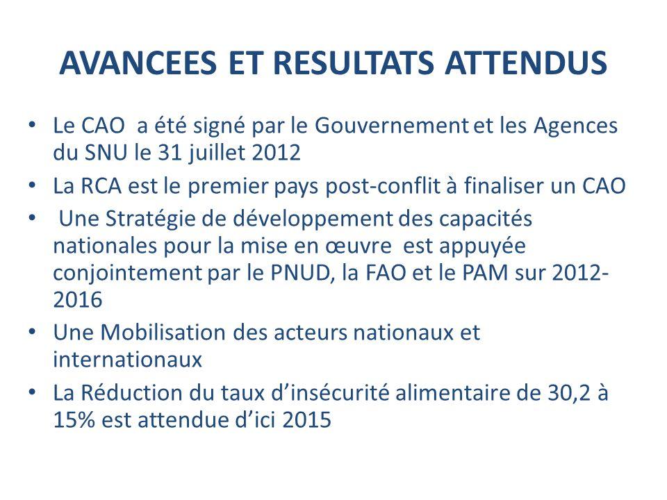 AVANCEES ET RESULTATS ATTENDUS Le CAO a été signé par le Gouvernement et les Agences du SNU le 31 juillet 2012 La RCA est le premier pays post-conflit à finaliser un CAO Une Stratégie de développement des capacités nationales pour la mise en œuvre est appuyée conjointement par le PNUD, la FAO et le PAM sur 2012- 2016 Une Mobilisation des acteurs nationaux et internationaux La Réduction du taux dinsécurité alimentaire de 30,2 à 15% est attendue dici 2015