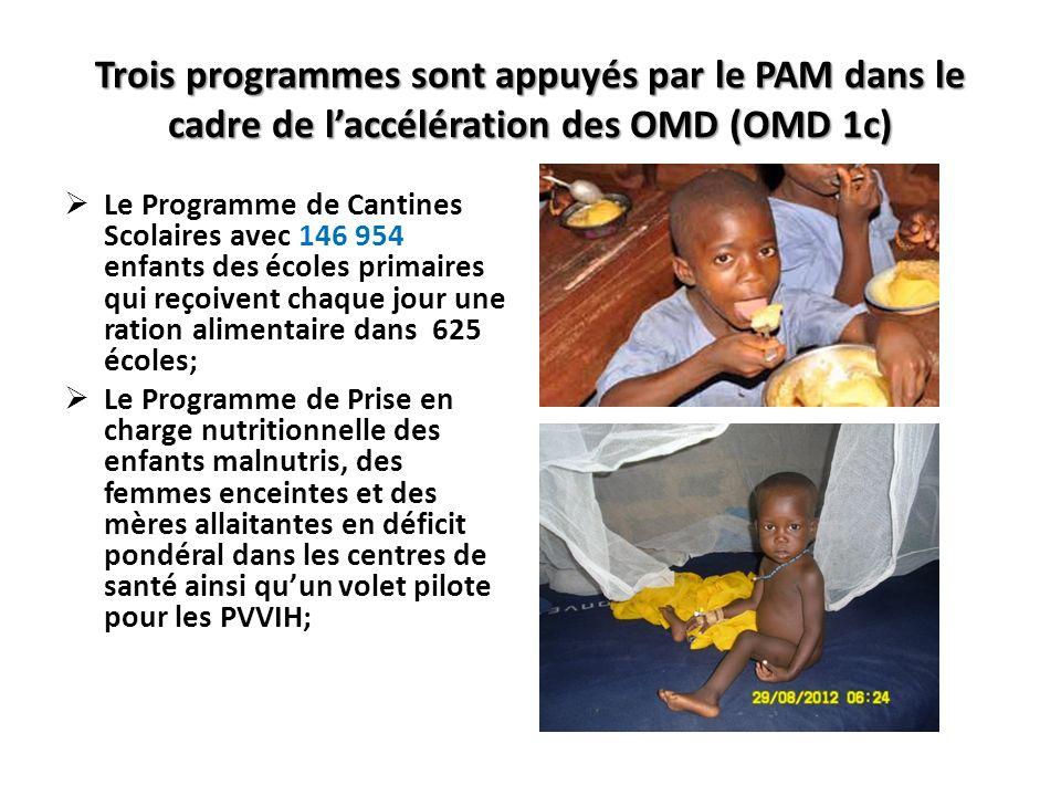 Trois programmes sont appuyés par le PAM dans le cadre de laccélération des OMD (OMD 1c) Le Programme de Cantines Scolaires avec 146 954 enfants des écoles primaires qui reçoivent chaque jour une ration alimentaire dans 625 écoles; Le Programme de Prise en charge nutritionnelle des enfants malnutris, des femmes enceintes et des mères allaitantes en déficit pondéral dans les centres de santé ainsi quun volet pilote pour les PVVIH;