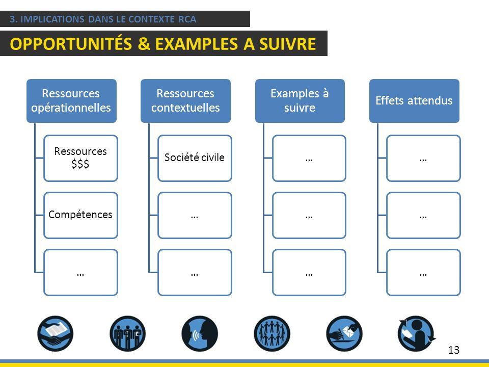13 3. IMPLICATIONS DANS LE CONTEXTE RCA OPPORTUNITÉS & EXAMPLES A SUIVRE Ressources opérationnelles Ressources $$$ Compétences… Ressources contextuell