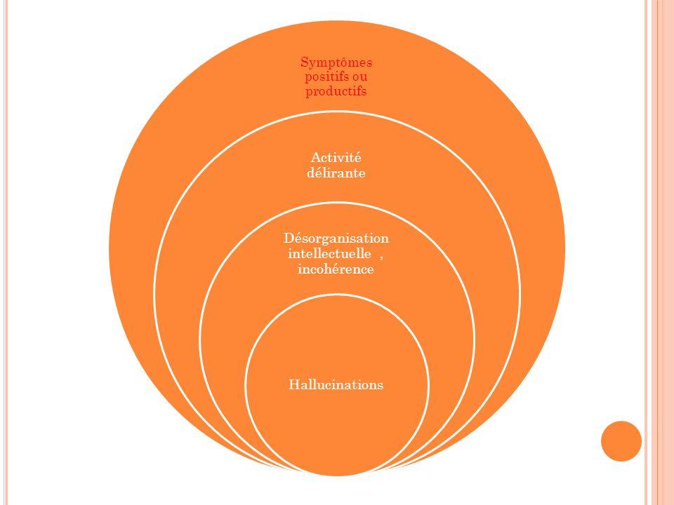 Symptômes positifs ou productifs Activité délirante Désorganisation intellectuelle, incohérence Hallucinations