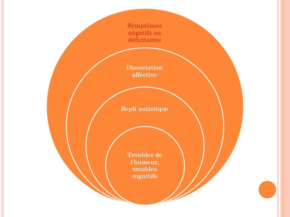 Symptômes négatifs ou déficitaires Dissociation affective Repli autistique Troubles de lhumeur, troubles cognitifs