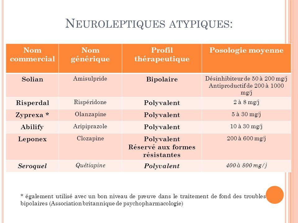 N EUROLEPTIQUES ATYPIQUES : Nom commercial Nom générique Profil thérapeutique Posologie moyenne Solian Amisulpride Bipolaire Désinhibiteur de 50 à 200 mg/j Antiproductif de 200 à 1000 mg/j Risperdal Rispéridone Polyvalent 2 à 8 mg/j Zyprexa * Olanzapine Polyvalent 5 à 30 mg/j Abilify Aripiprazole Polyvalent 10 à 30 mg/j Leponex Clozapine Polyvalent Réservé aux formes résistantes 200 à 600 mg/j Seroquel Quétiapine Polyvalent 400 à 800 mg/j * également utilisé avec un bon niveau de preuve dans le traitement de fond des troubles bipolaires (Association britannique de psychopharmacologie)
