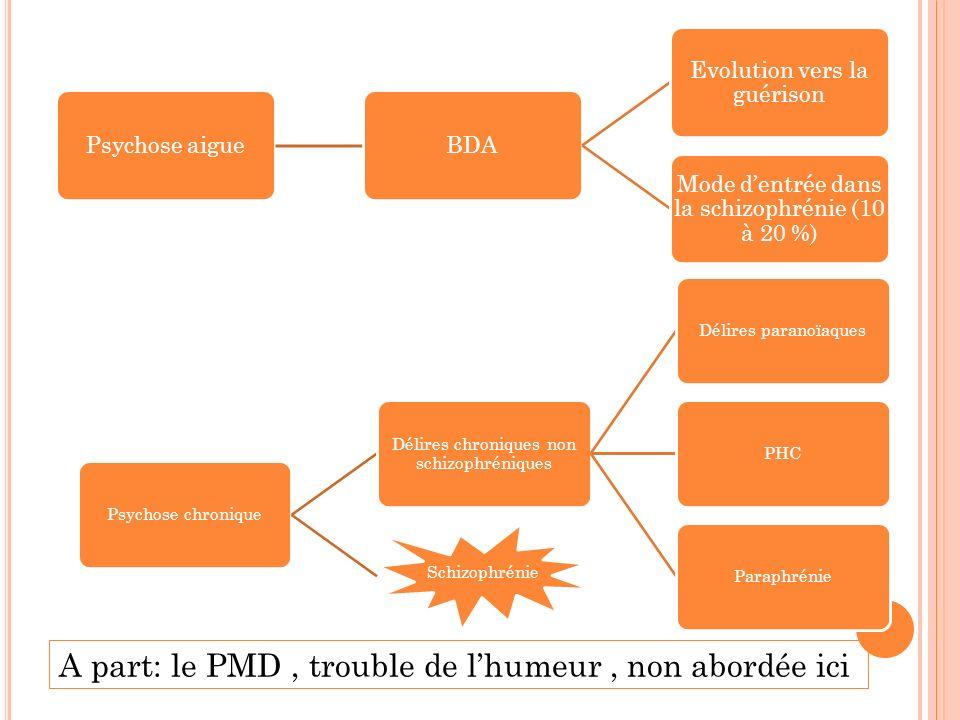 N EUROLEPTIQUES TYPIQUES : Nom commercialNom générique Profil thérapeutique Posologie moyenne en mg/j Largactil Chlorpromazine Anxiolytique, sédatif 50 à 600 mg/j Tercian Cyamémazine Anxiolytique, sédatif 50 à 300 mg/j Nozinan Lévomépromazine Anxiolytique, sédatif 50 à 200 mg/j Clopixol Zuclopenthixol Antiagressivité, sédatif 50 à 100 mg/j Dipipéron Pipampérone Sédatif 40 à 120 mg/j Tiapridal Tiapride Sédatif 200 à 800 mg/j Moditen Fluphénazine Sédatif 20 à 300 mg/j Haldol Halopéridol Polyvalent 5 à 30 mg/j Loxapac Loxapine Polyvalent 100 à 600 mg/j Fluanxol Flupentixol Polyvalent 50 à 300 mg/j Piportil Pipothiazine Bipolaire Désinhibiteur de 5 à 10 mg/j Antiproductif de 15 à 30 mg/j